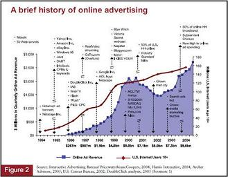 What-Is-Online-Advertising
