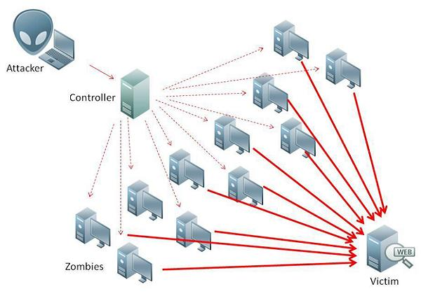 ddos-attacks-zombies